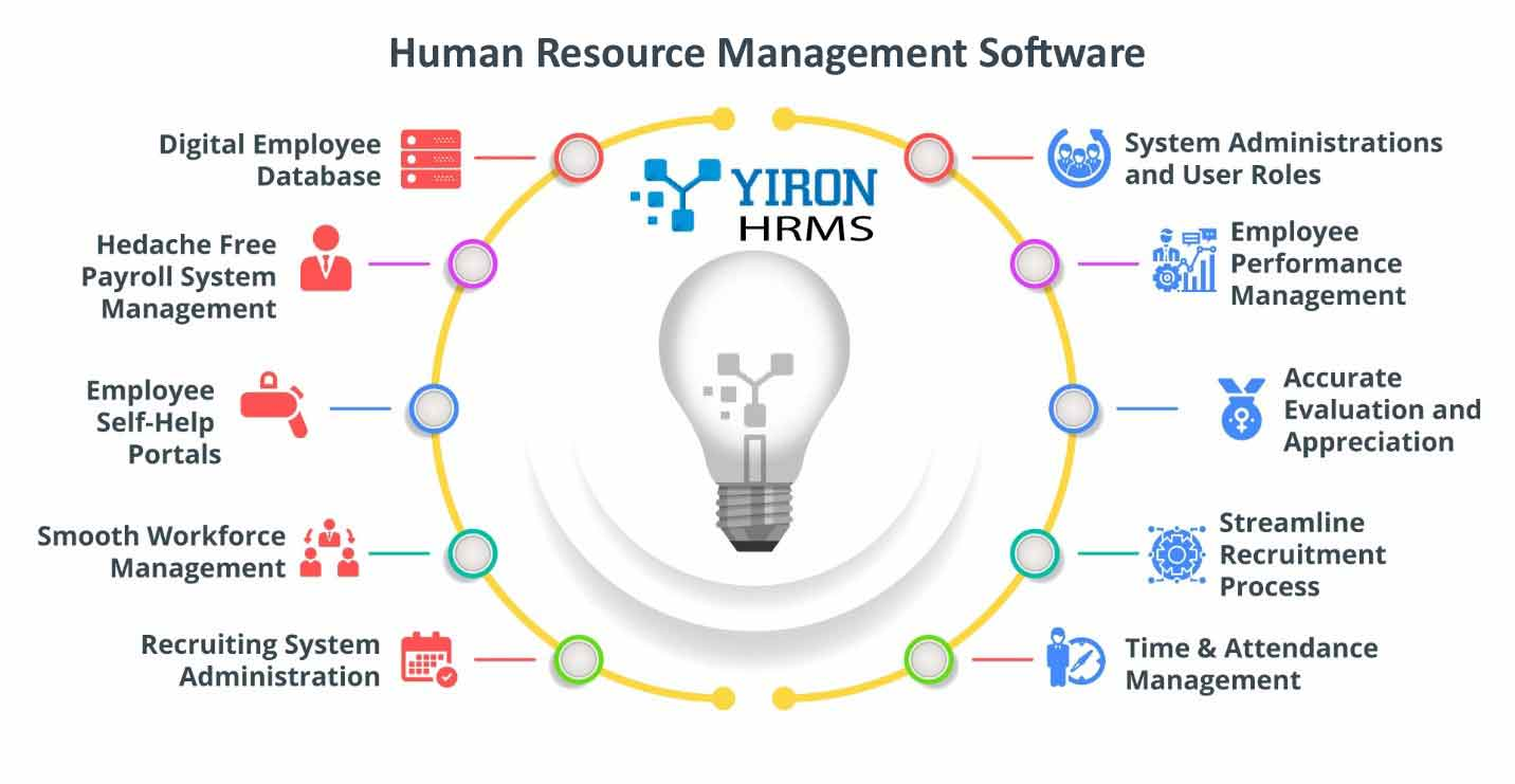 HRMS – Intelligent HR Solution That Empowers Your Team